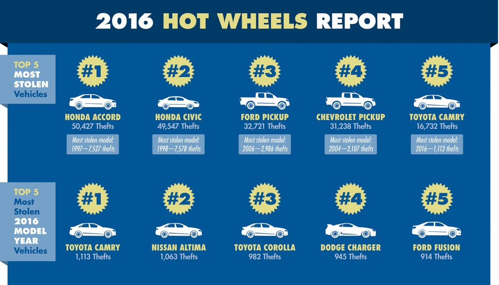 The 10 most-stolen vehicles in the U.S. are
