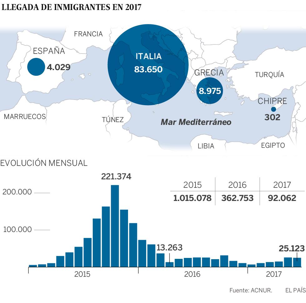 Italia pide a España y a otros países mediterráneos que acepten desembarcos de migrantes