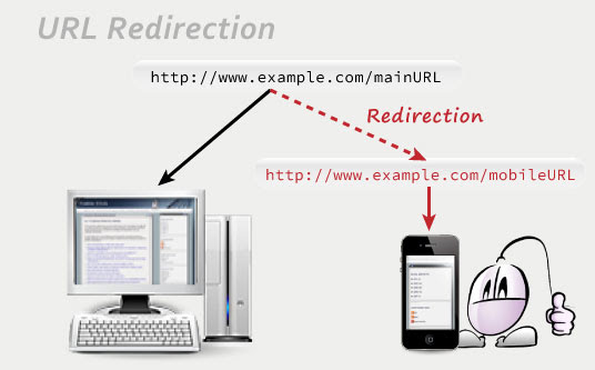 mobile URL redirection