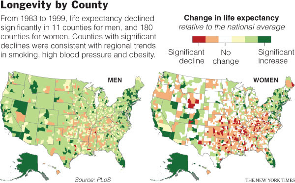 Image result for longevity decline in u.s.