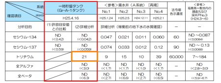 """2 Tepco is about to discharge pumped ground water to sea, """"They won't remove 21,000 Bq/m3 of Tritium"""""""