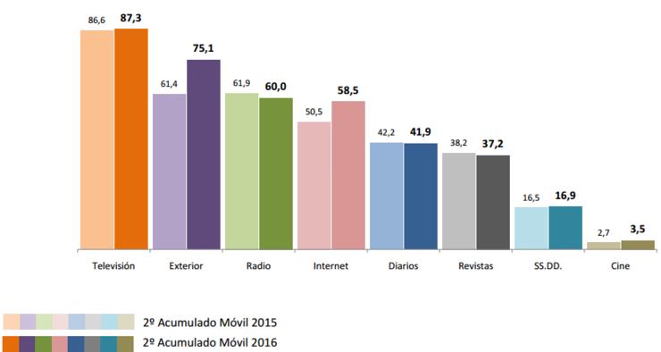 Comparativa interanual dos soportes mediáticos en Galicia segundo os datos do EGM