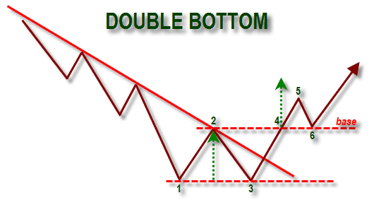 Double bottom