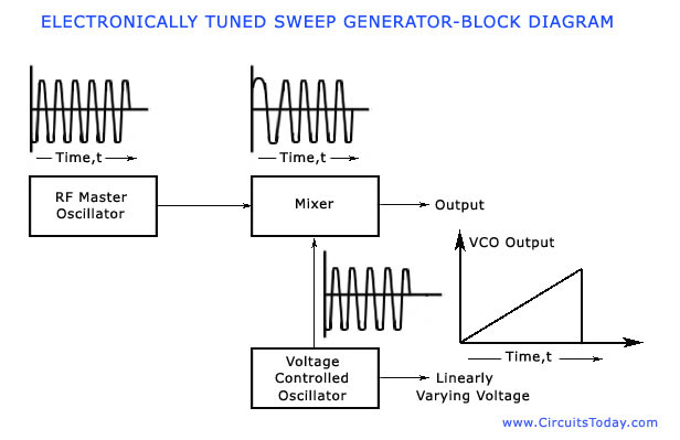 Sweep Frequency Generator