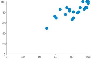 http://chart.apis.google.com/chart?chd=s:sytv1ox7839995e96v8y2kl,uq2yw0o2229999e7009xxsq&chxr=0,0,100|1,0,100&chco=0088cc&chxs=0,666666,10|1,666666,10&chxt=x,y&cht=s&chs=310x200