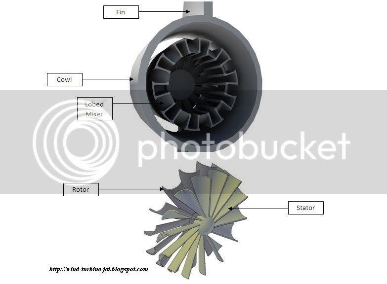 Wind Turbine Jet: Wind Turbine Design and Layout