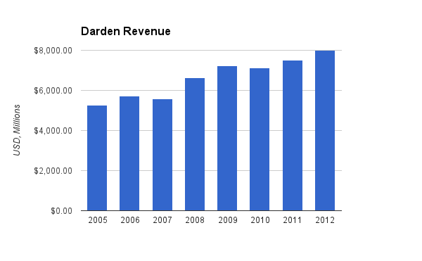 Darden Revenue Chart
