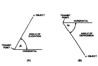 Figure 8-4.-(A) Angle of elevation and (B) angle of ...
