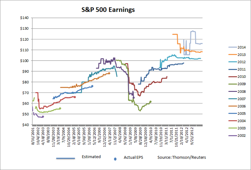 Forward Earnings 2013
