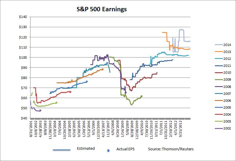 Forward Earnings 2013