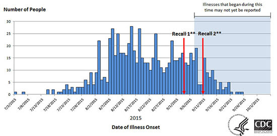 Epi Curve Multisate Salmonella outbreak for Imported Cucumbers - Poona