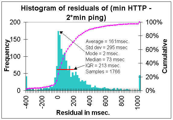 Residuals for HTTP=2*Min Ping Response (37218 bytes)