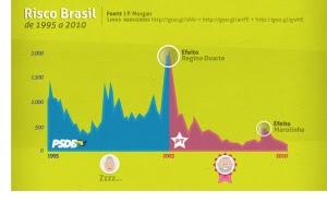 Tabela Risco Brasil (extraída e editada do Luis Nassif).
