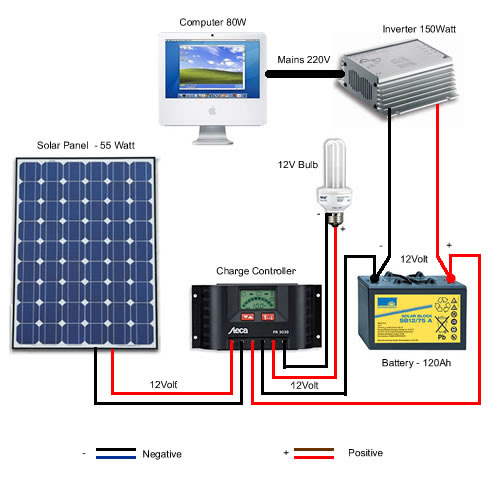 Solar Wire Diagram Wiring Diagram H8