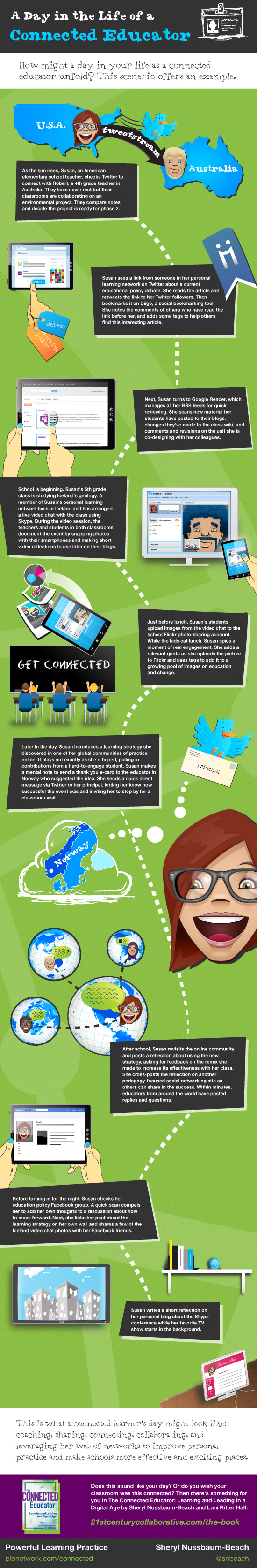 Infographic showing a day in the life of a connected educator - teachers using social media