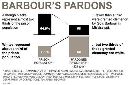Diagram illustrating how whites benefit from prison pardons in the state of Mississippi. Outgoing Governor Barbour has come under fire for his pardon of 200 people. by Pan-African News Wire File Photos