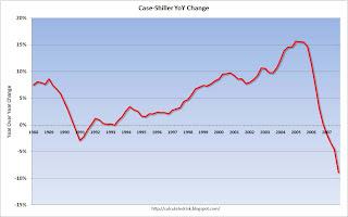 Case Shiller House Price Index YoY Change