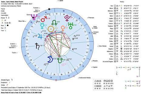 Best 25  Birth chart ideas on Pinterest   Astrology