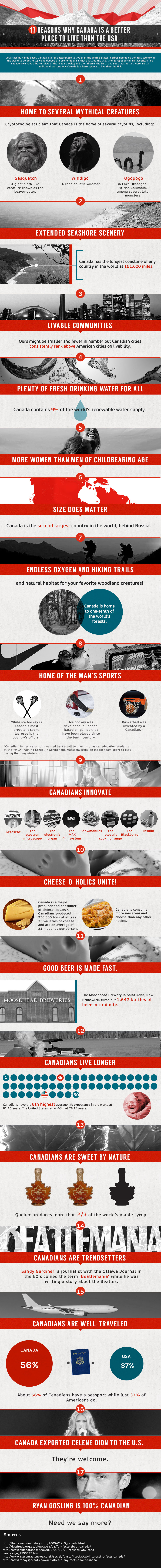 17 Reasons Why Canada is a Better Place to Live than the USA [Infographic] - Via WebHostingReviews.ca