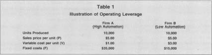 Table 1 Illustration Of Operating Leverage