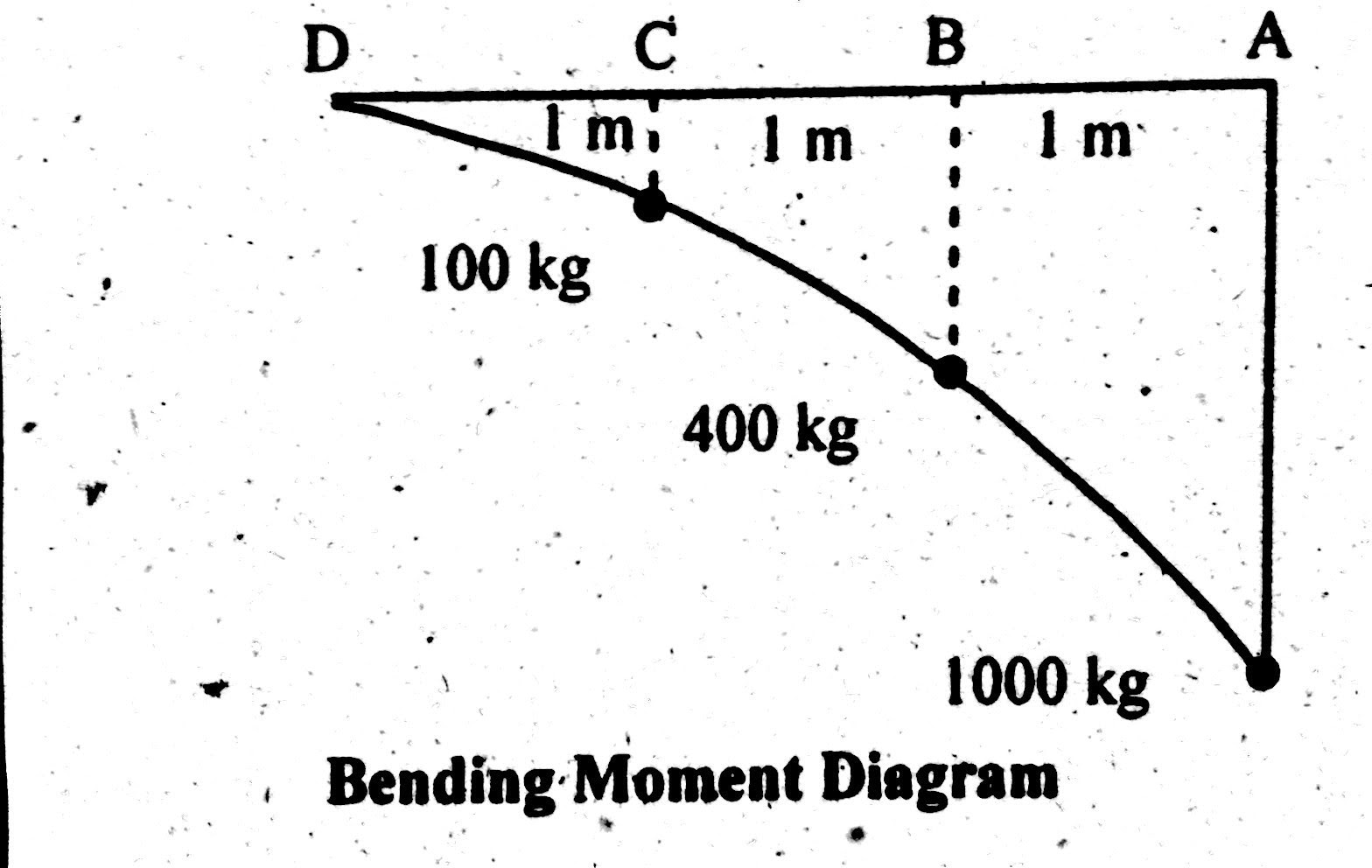 Shear Force & Bending Moment Diagram of Cantilever Beam ...