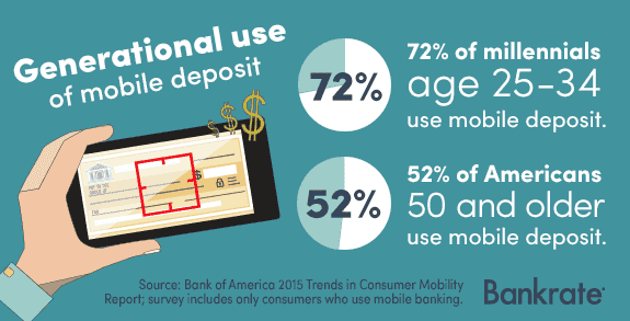Generational use of mobile deposit © Bigstock