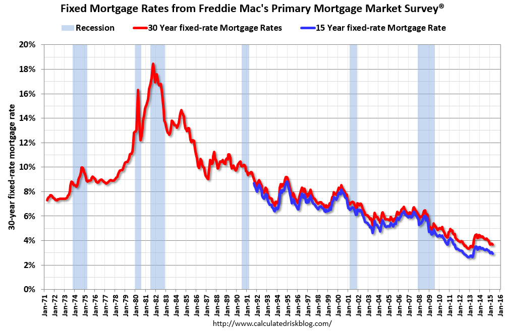 Calculated Risk: Freddie Mac: 30 Year Mortgage Rates decrease to ...