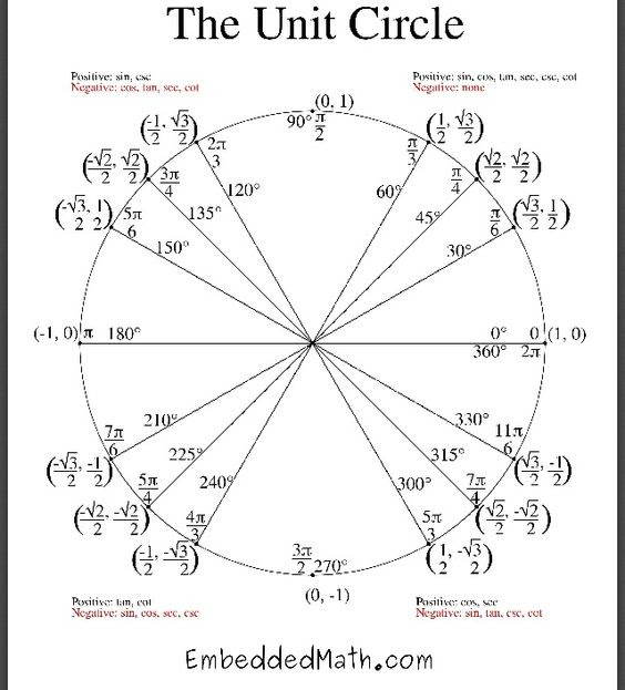 Click the Unit Circle Quiz moreover Converting radians to degrees and degrees to radians together with  together with Printable Unit Circle   Calendar June besides Unit Circle Coordinate Calculator – GeoGe besides Geometry Math Unit Circle Geometry Circles Worksheet Geometry also  further The Unit Circle Explanation Practice Problems   YouTube in addition Collection of Unit Circle Wallpaper  36  images in Collection likewise Trigonometry   Triangle Definition further Cirference and Area of Circle Worksheets also Math worksheets unit circle  1532825447943 – Unit Circle Worksheet in addition Unit Circle Worksheet   Homedressage additionally Radians   Degrees on the Unit Circle   Study further Precalculus Worksheets with Answers Pdf Unique Focus and Directrix also Calculus I   More Optimization Problems. on unit circle worksheet math 36