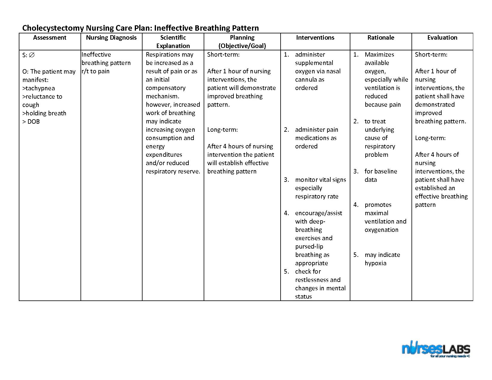 Nanda Nursing Diagnosis Ineffective Airway | MedicineBTG.com