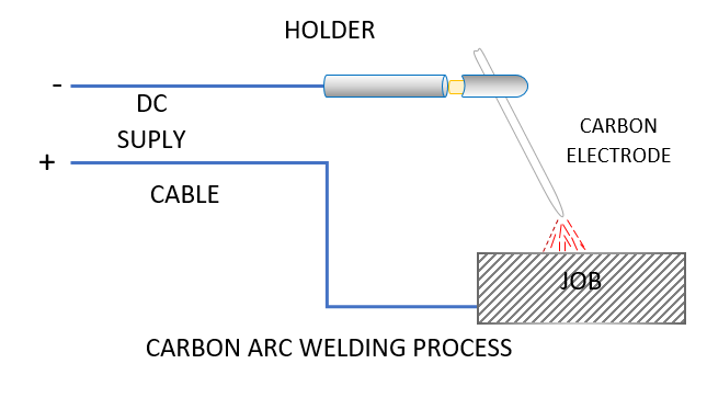 Carbon Arc Welding Process Weld World