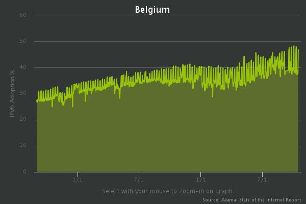 ipv6-adoption-belgium