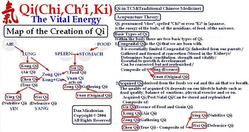 Detailed Types of Qi and the Map of the Creation of Qi
