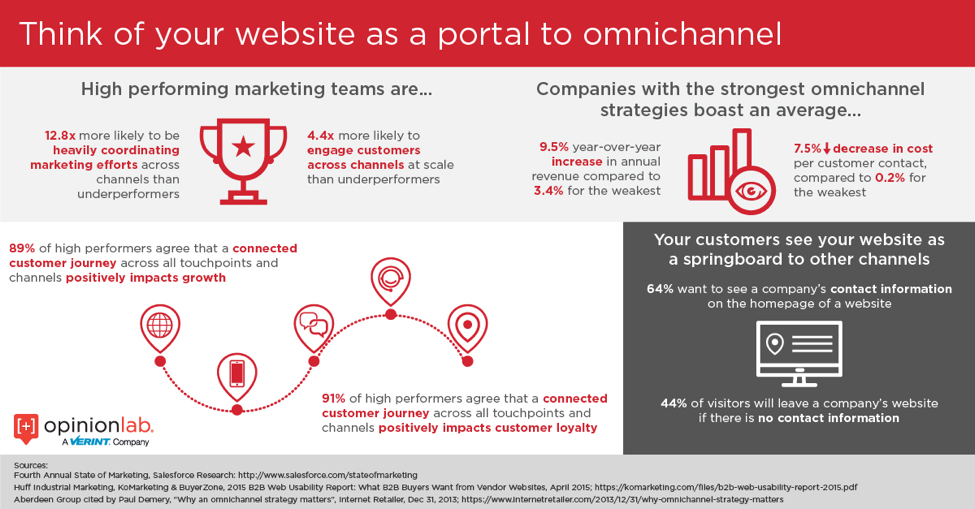 Infographic highlighting why you should think omnichannel during the website redesign process