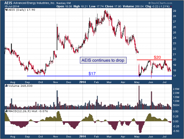 1-year chart of AEIS (Advanced Energy Industries, Inc.)