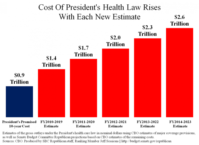 Cost of President's Health Law Rises with Each New Estimate - Source: Weekly Standard