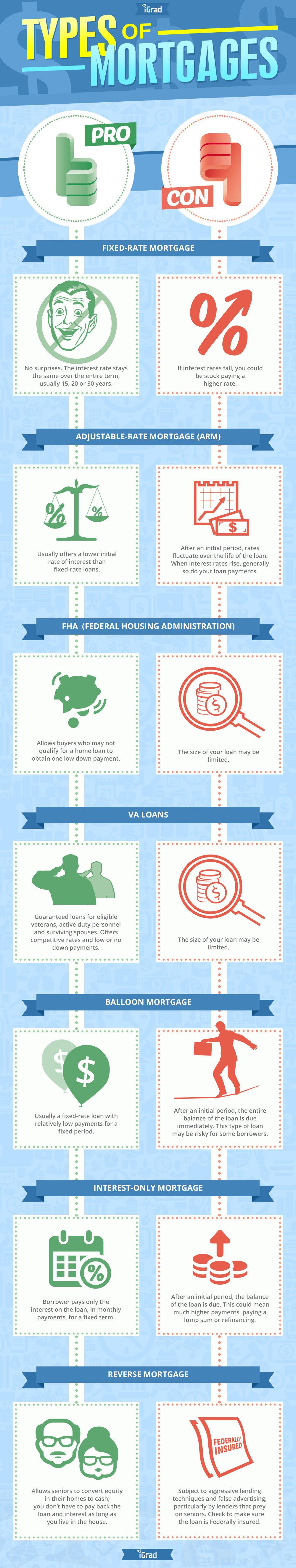 Infographic: Types Of Mortgages