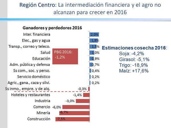 En las provincias agropecuarias se percibió la contribución de la baja de retenciones