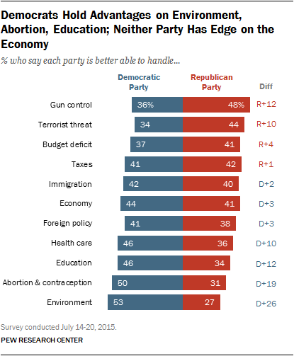 PEW Survey on Election Issues