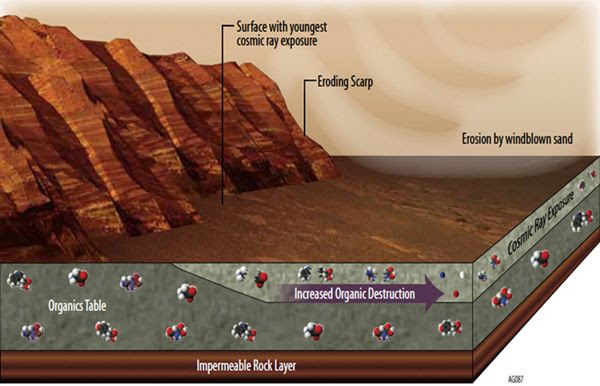 An illustration depicting a few of the reasons why detecting organic chemicals on Mars is difficult.