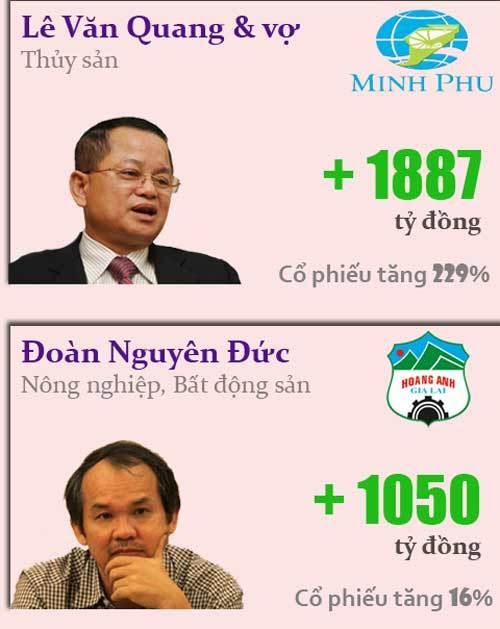 kiếm-tiền, Trần-Đình-Long, Đoàn-Nguyên-Đức, Lê-Văn-Quang, Trương-Thị-Lệ-Khanh.
