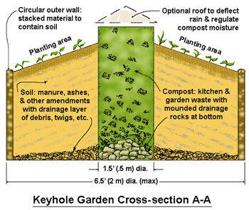 Keyhole Garden Cross-section A-A