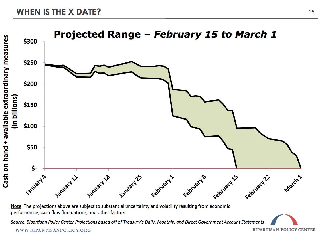 debt ceiling x date
