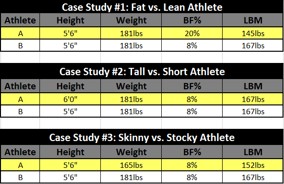 body fat percentage by height and weight
