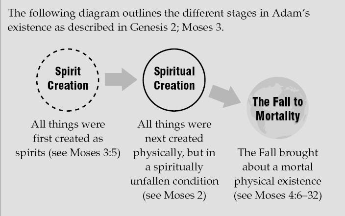 Three stages in Adam's existence