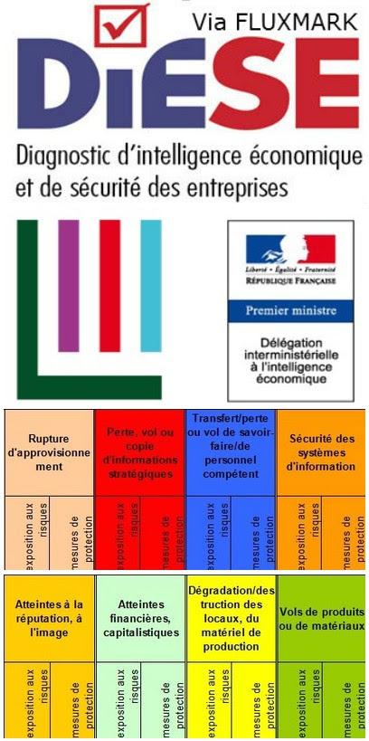 http://www.intelligence-economique.gouv.fr/methodes-et-outils/logiciels-dauto-evaluation