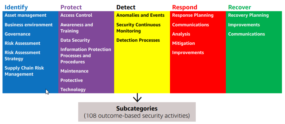 Cyber Security Memo Layered Security Architecture Cyber Security Technology With Nist Cyber Security Framework