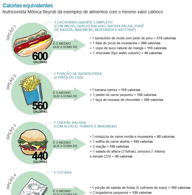 Bem Estar - Prestar atenção no valor calórico dos alimentos ajuda a manter  o peso  26d68ca40b2