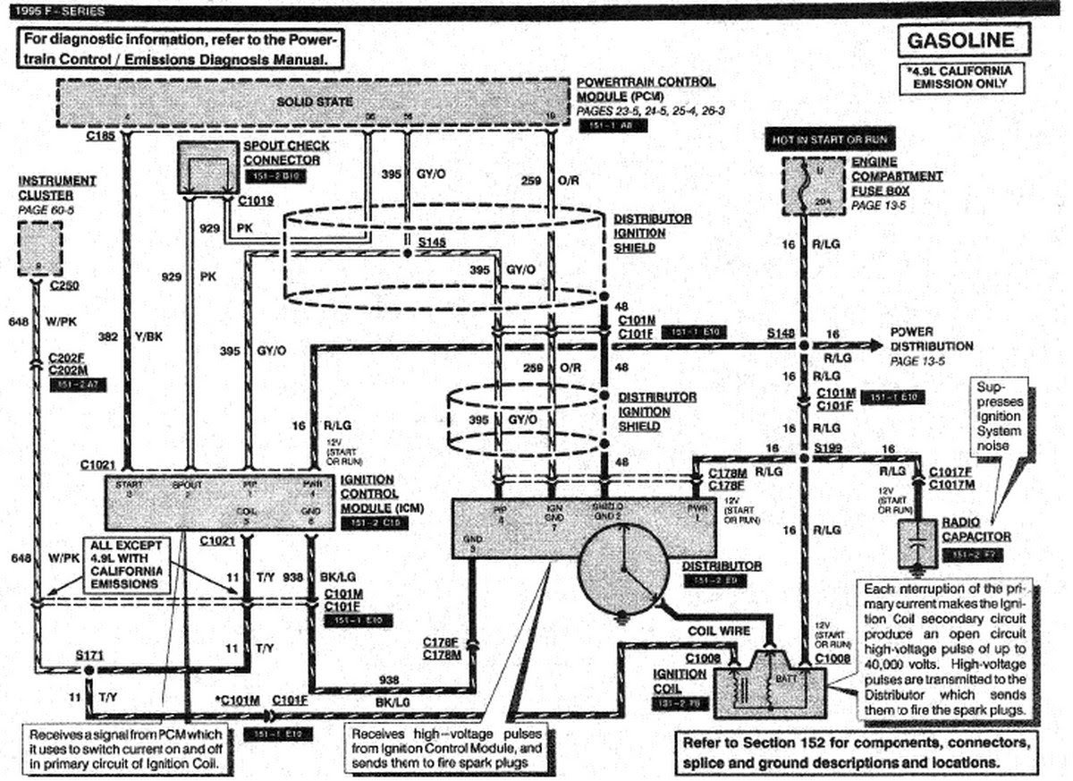 1995 F150 Wiring Diagram Wiring Diagrams Electro Electro Chatteriedelavalleedufelin Fr