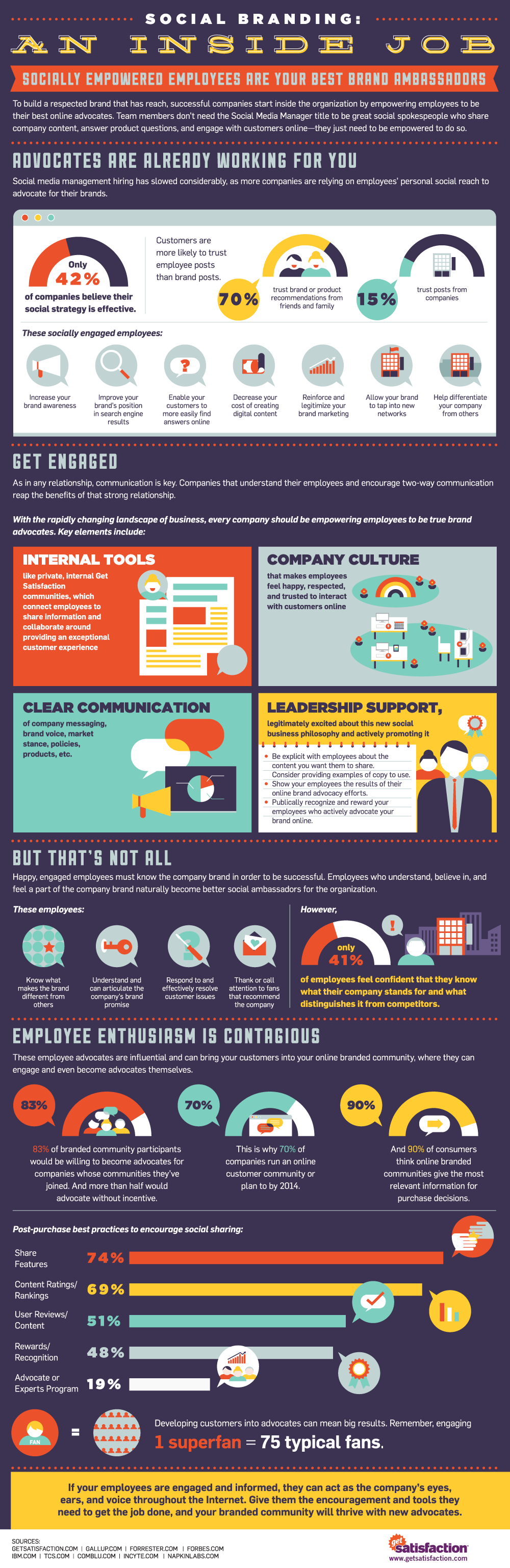Socially Empowered Employees Are Your Best Brand Ambassadors - infographic