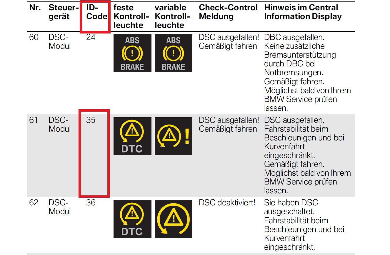 Bmw E60 Kontrolki Ostrzegawcze